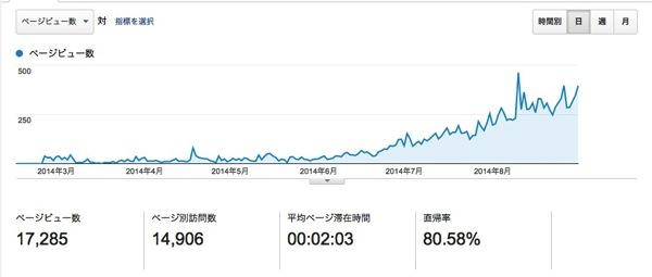 アクセス2ー8月2014円