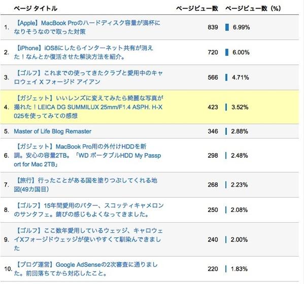5月Popular Post